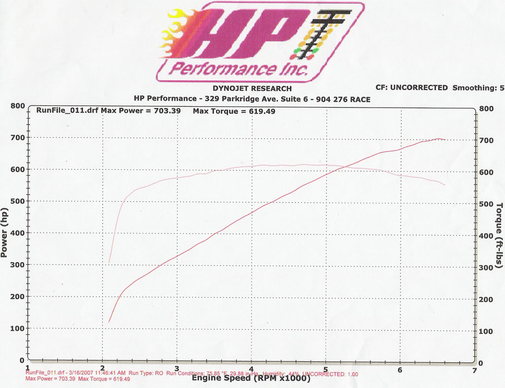 2007  Ford Mustang Shelby-GT500 Headers & Exhaust Dyno Graph