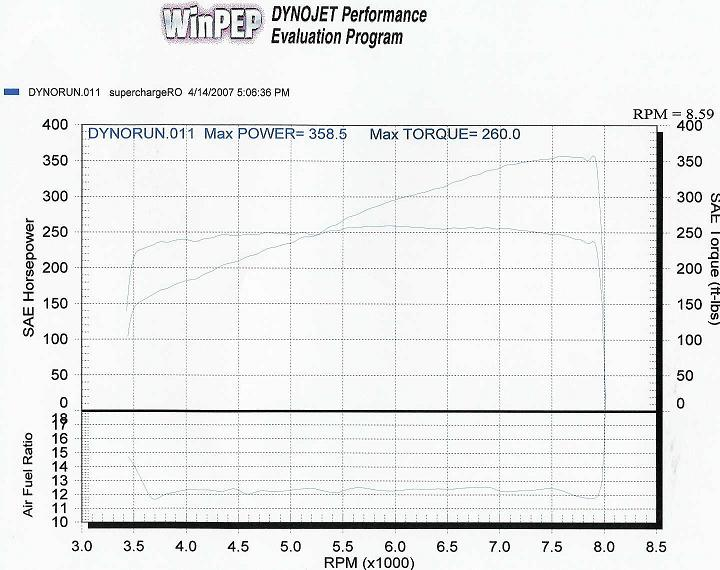 2002  Acura NSX Comptech Supercharger Dyno Graph