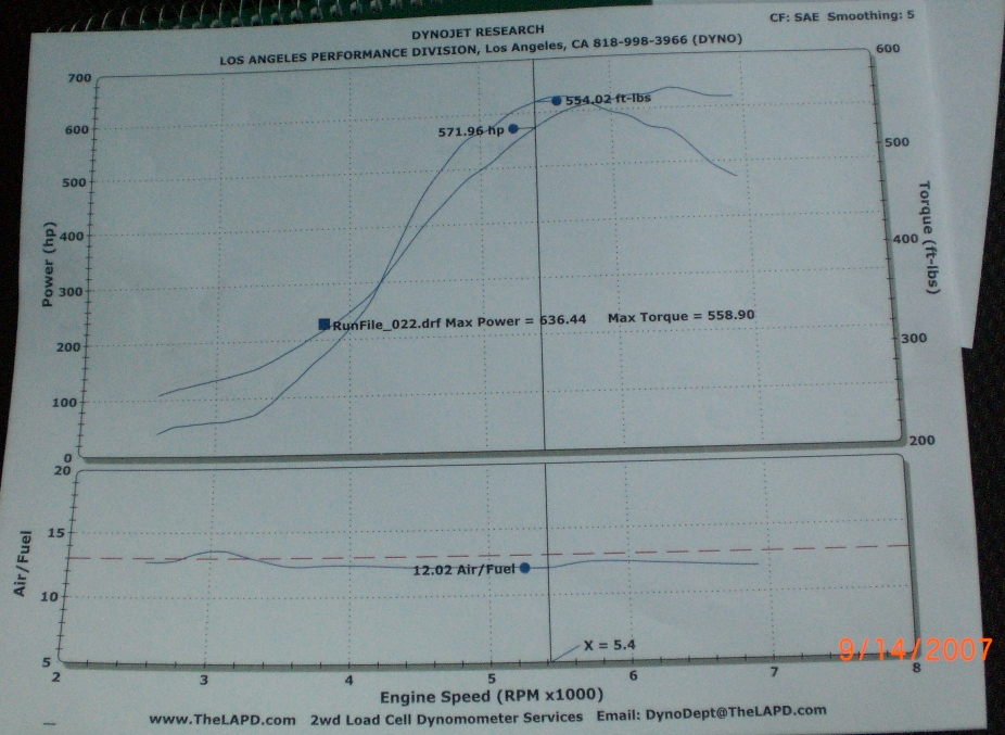 1994  Nissan 300ZX Twin Turbo Dyno Graph