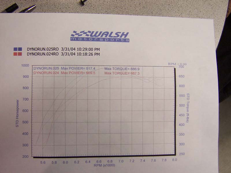1987  Ford Mustang Turbo Dyno Graph