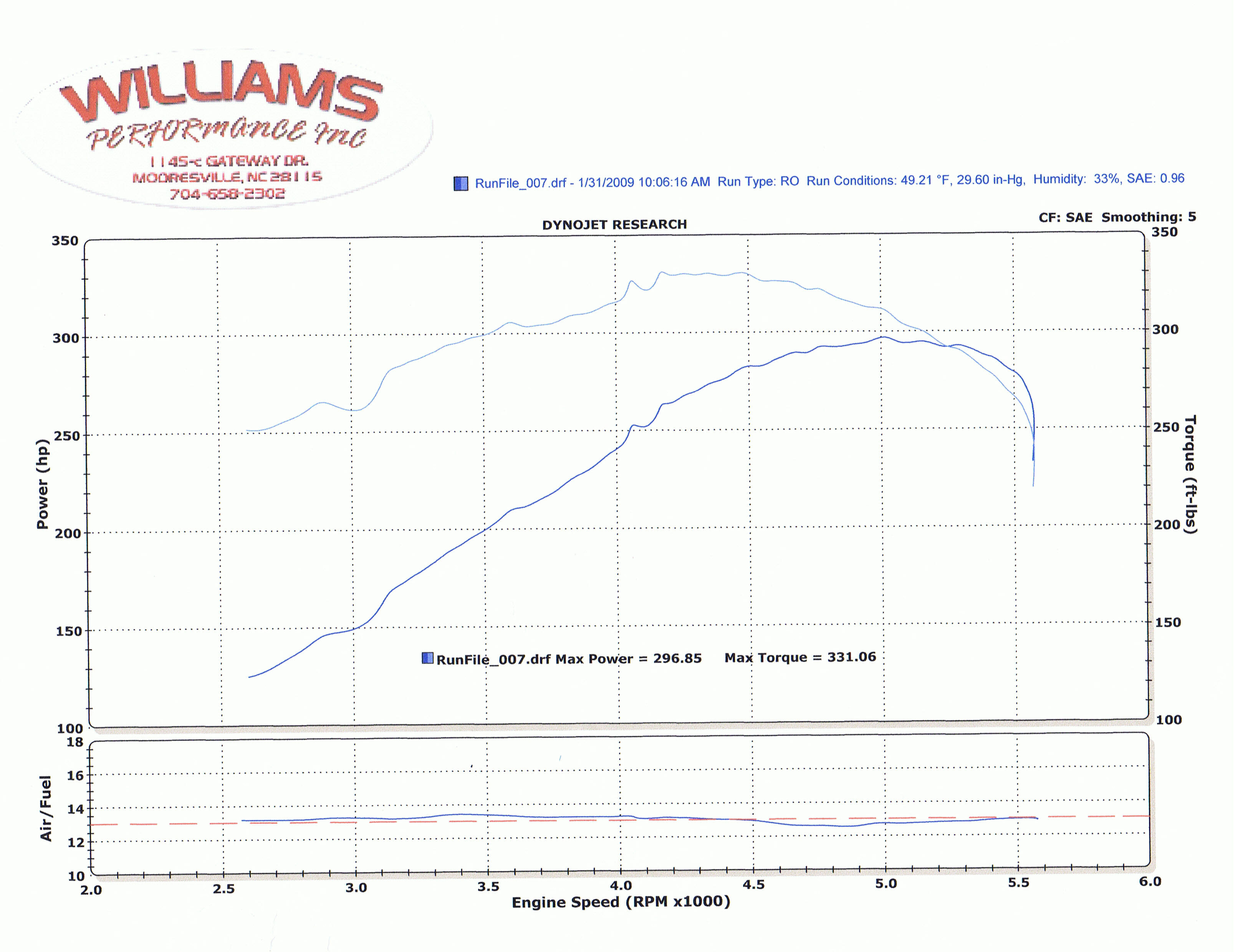 2006  Dodge Charger TorRed Daytona Dyno Graph