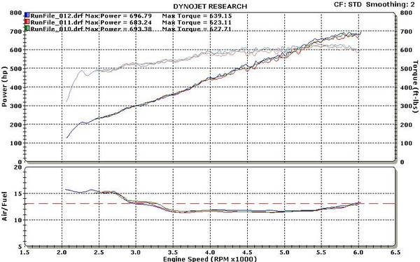 2006  Dodge Viper FE Paxton Supercharger Dyno Graph