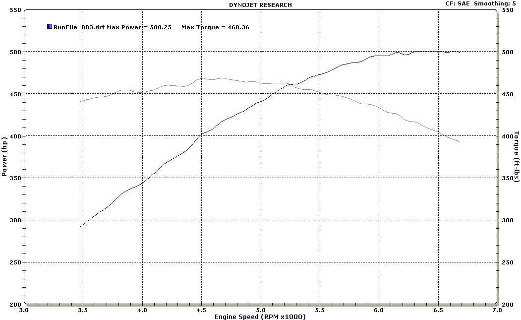 2008  Pontiac G8 GT Magna Charger TVS MP1900 Supercharger Dyno Graph