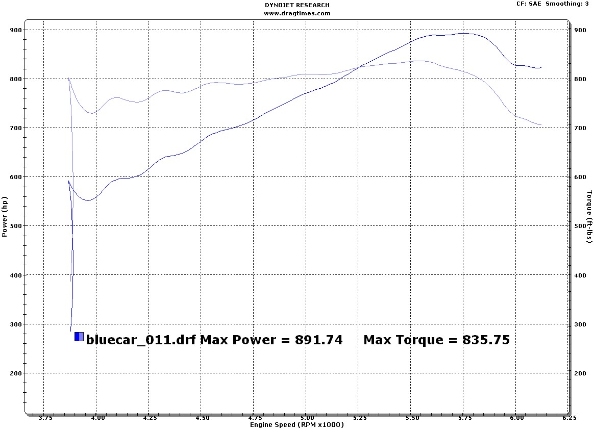 2006  Dodge Viper DLM Supercharged Dyno Graph