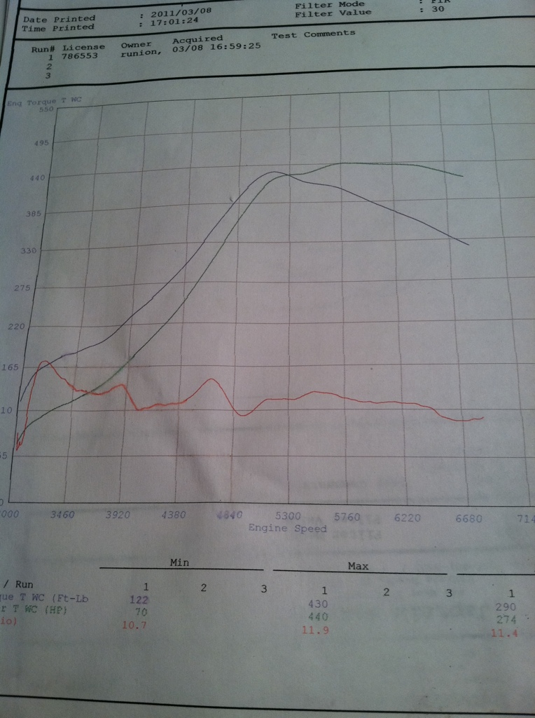 2006  Scion tC Turbo Dyno Graph