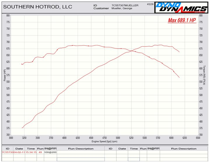 2007 Black Jeep Cherokee SRT8 Twinturbocreations Tt Dyno Graph