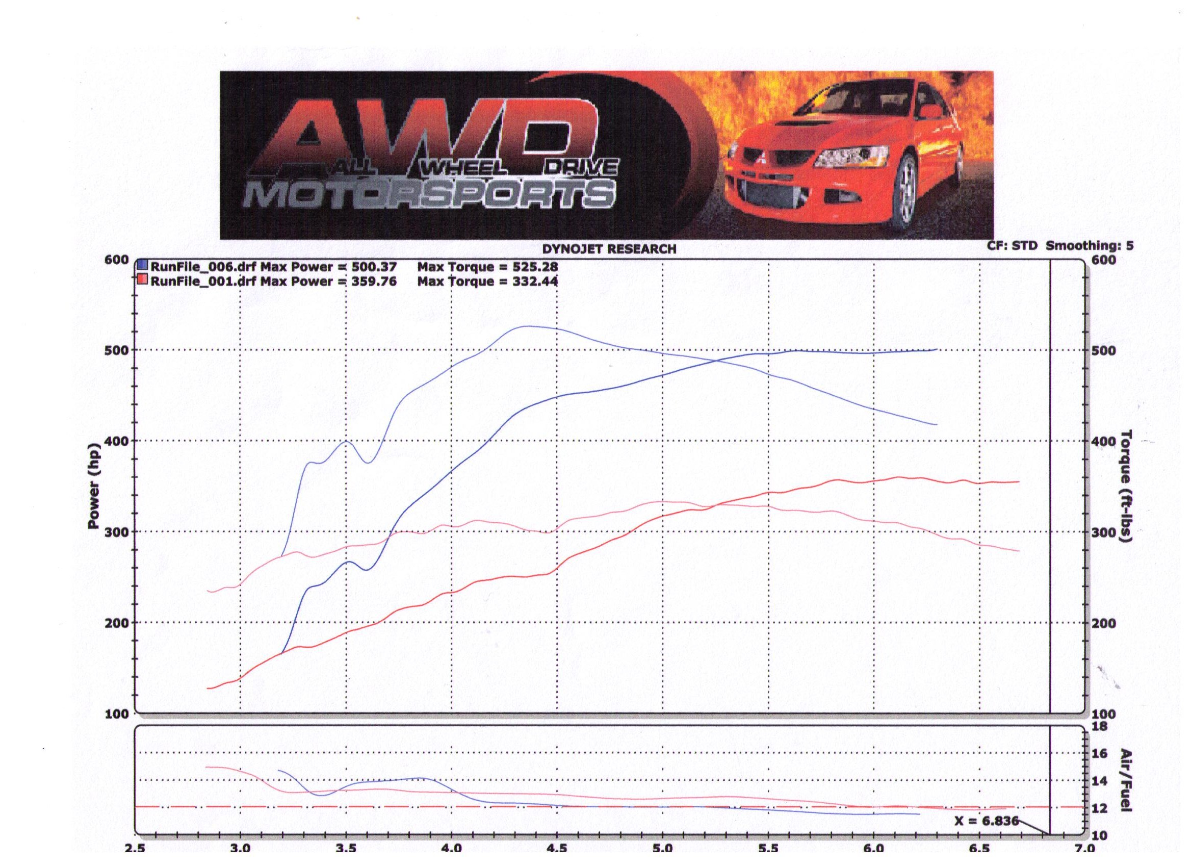 2008  Lexus IS-F Nitrous Dyno Graph