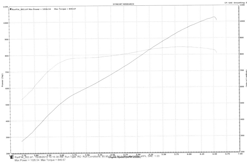 2005  Ford GT Twin Turbo Supercharged Dyno Graph