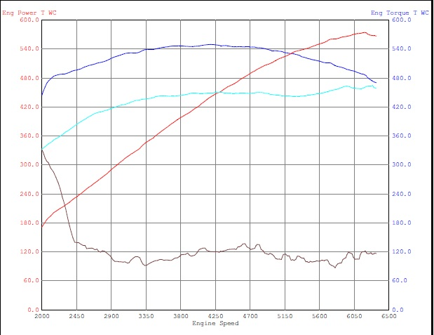 2009  Ford Mustang Shelby-GT500 Coupe Dyno Graph