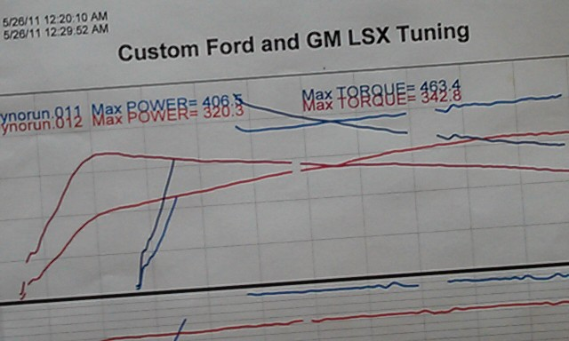 2006  Saturn ION  Dyno Graph