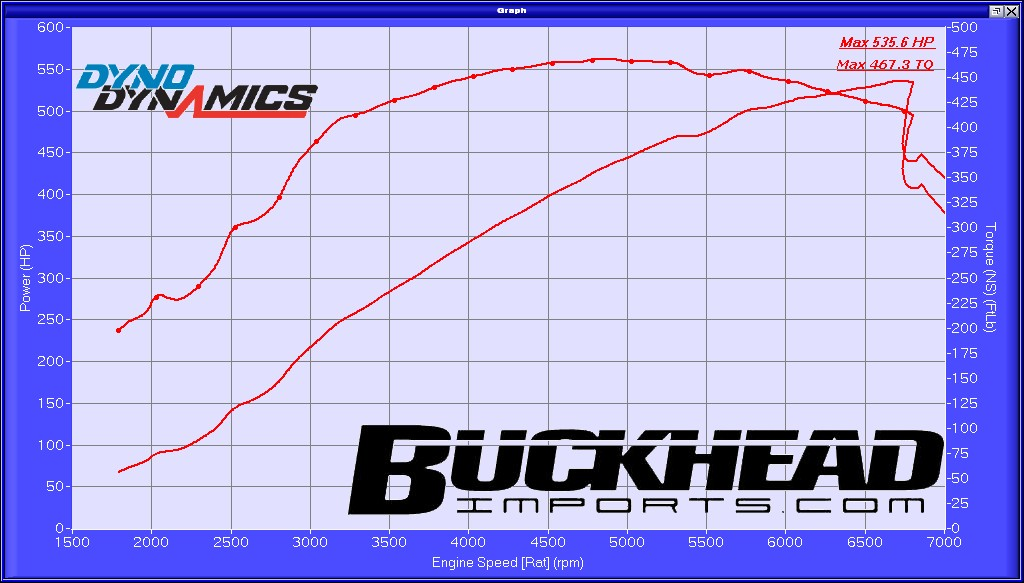 2001  BMW M5 RMS STAGE 2 SUPERCHARGER Dyno Graph