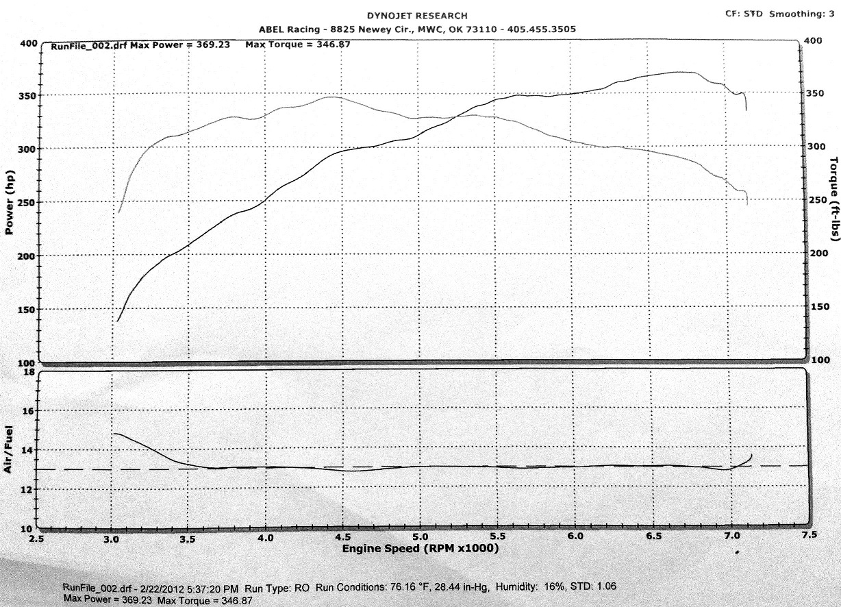 2012 Black Ford Mustang GT 5.0 Dyno Graph