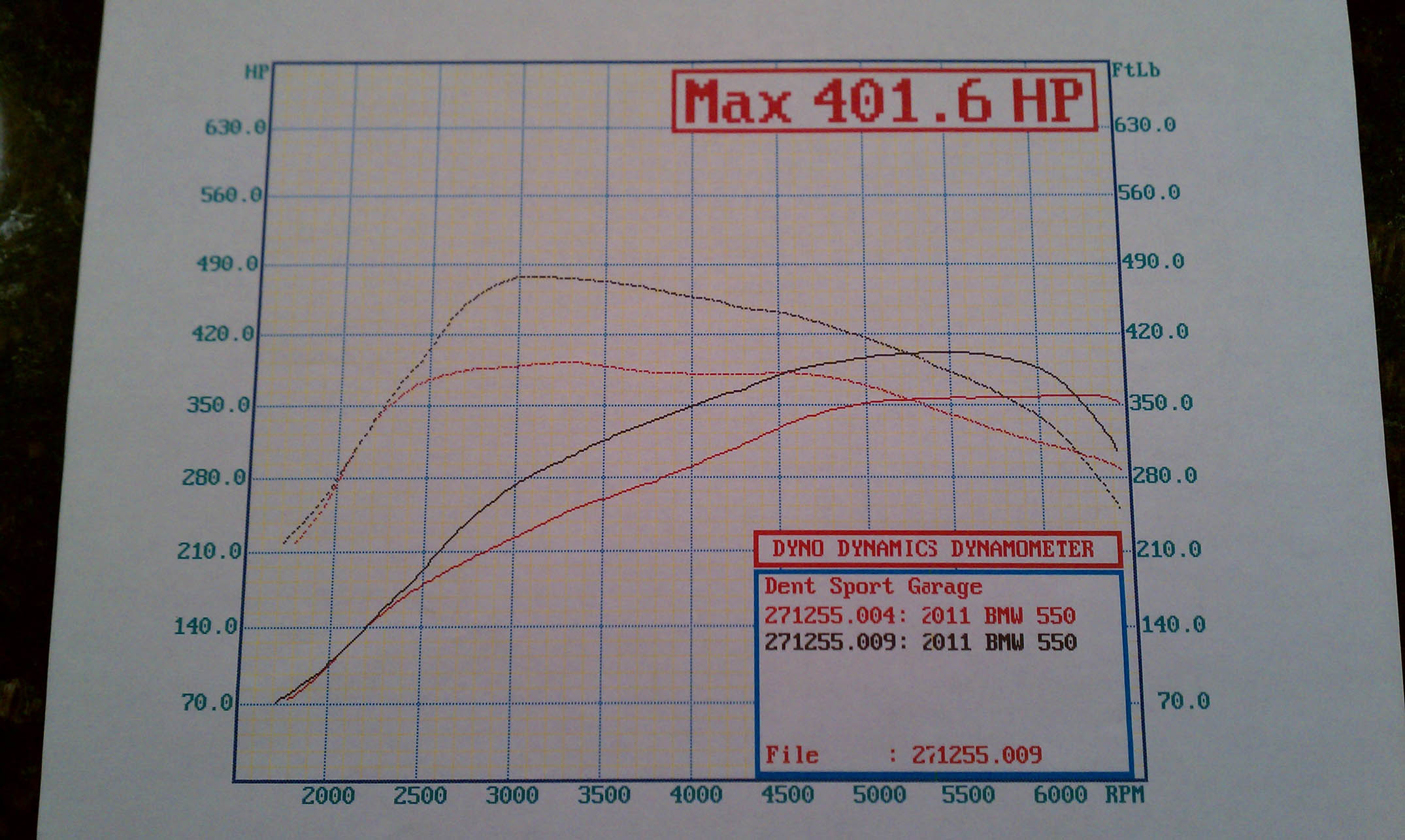 2011 BMW 550i N63 Dinan Tune Dyno Results Graph