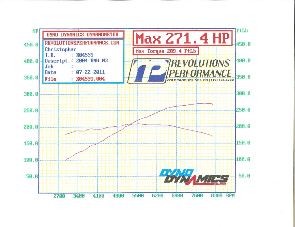 2004 Alpine White BMW M3 Convertible Dyno Graph