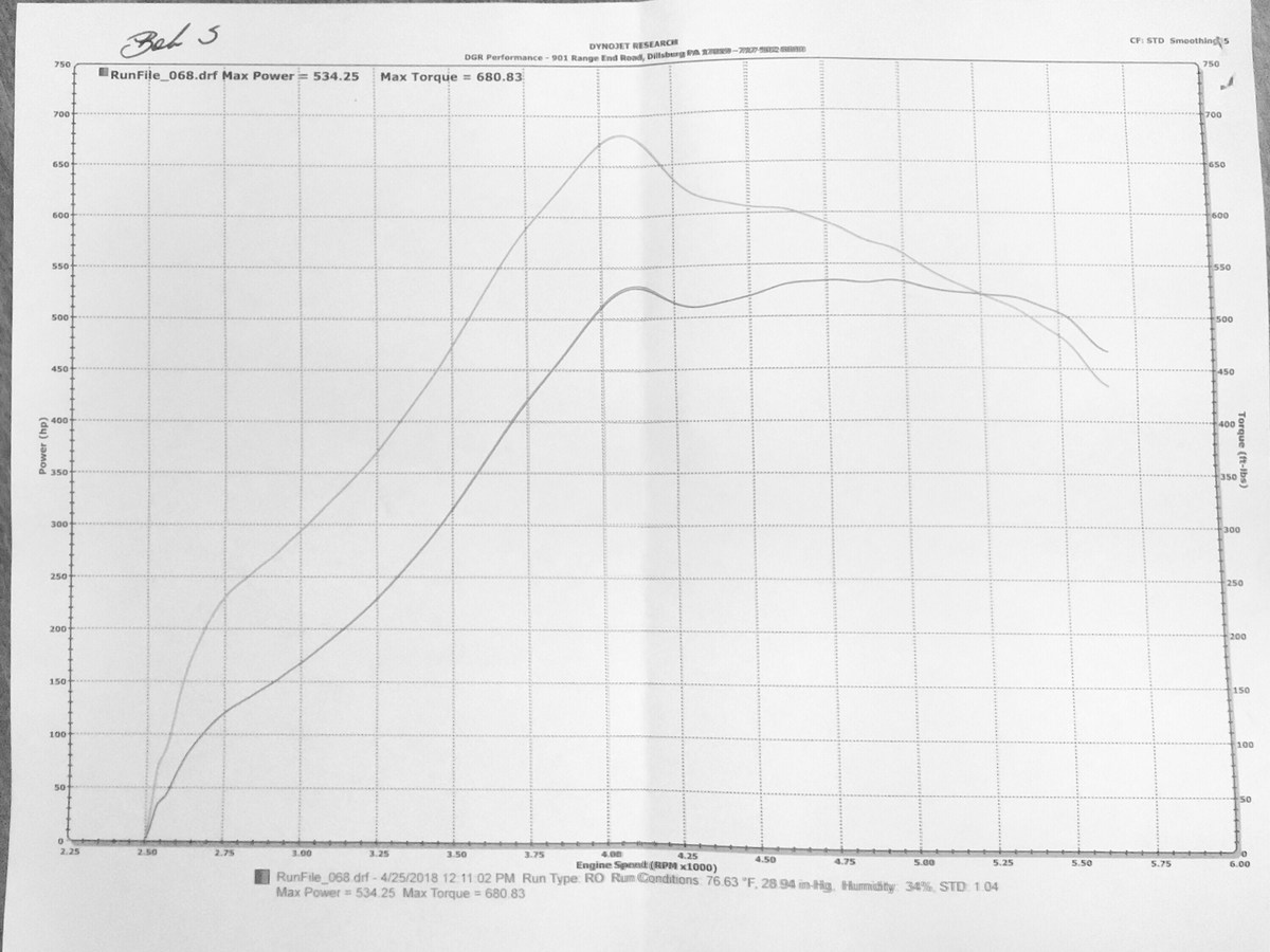 2007 Performance White Ford Mustang 4.0L 61mm Precision Turbocharger Dyno Graph
