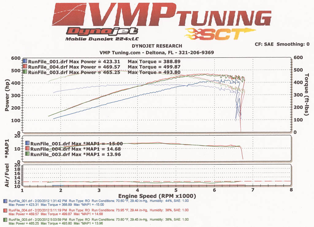 2003 Black Ford Mustang Cobra Eaton Supercharged Dyno Graph