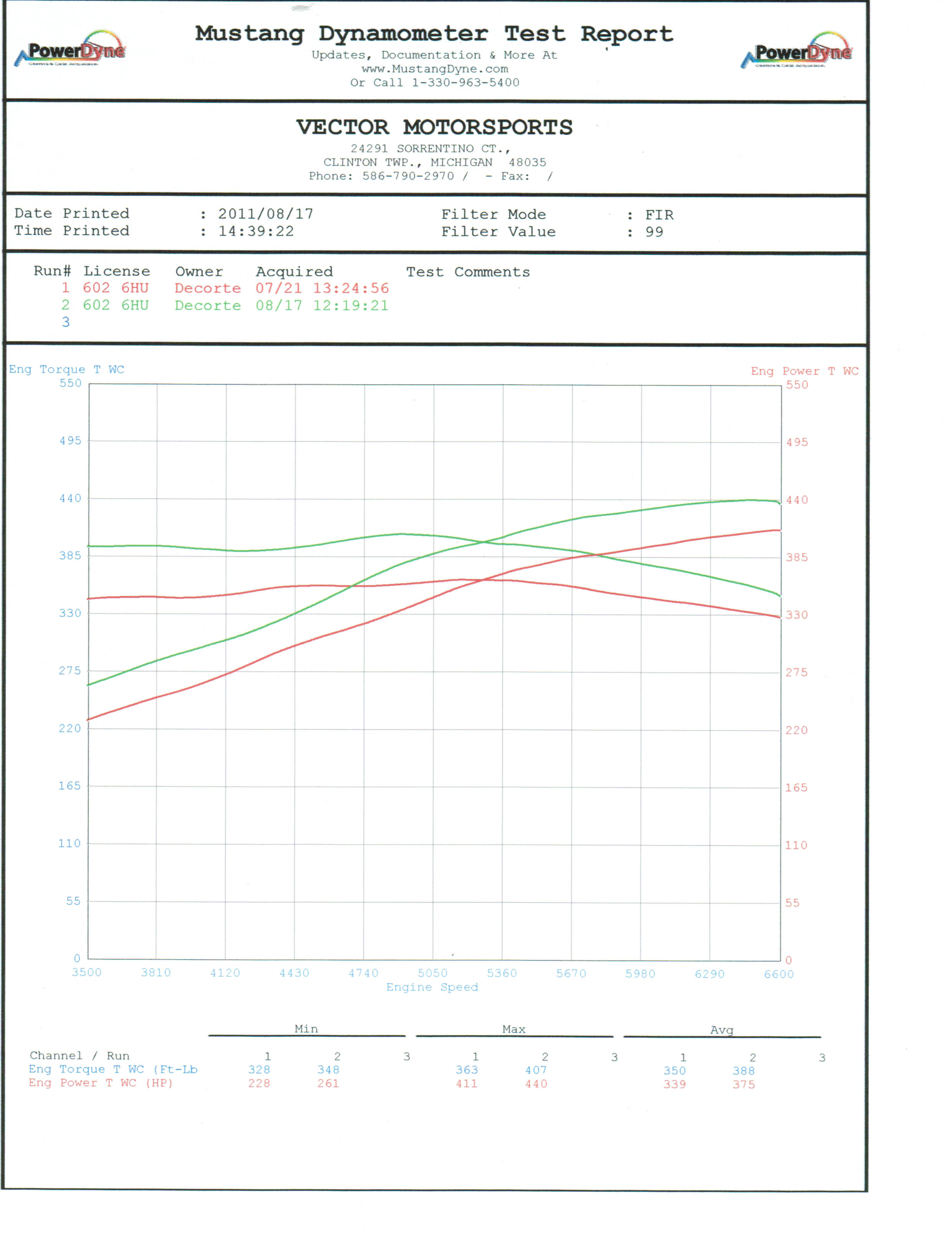 2009 Red Pontiac G8 GT Dyno Graph
