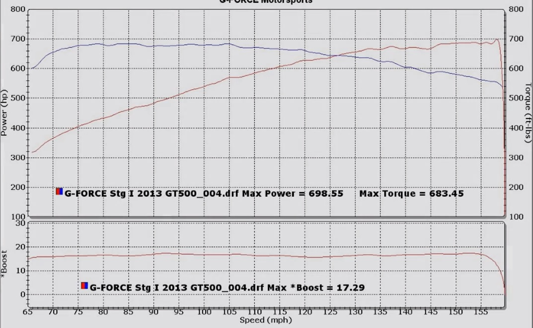 2013 Black Ford Mustang Shelby-GT500  Dyno Graph