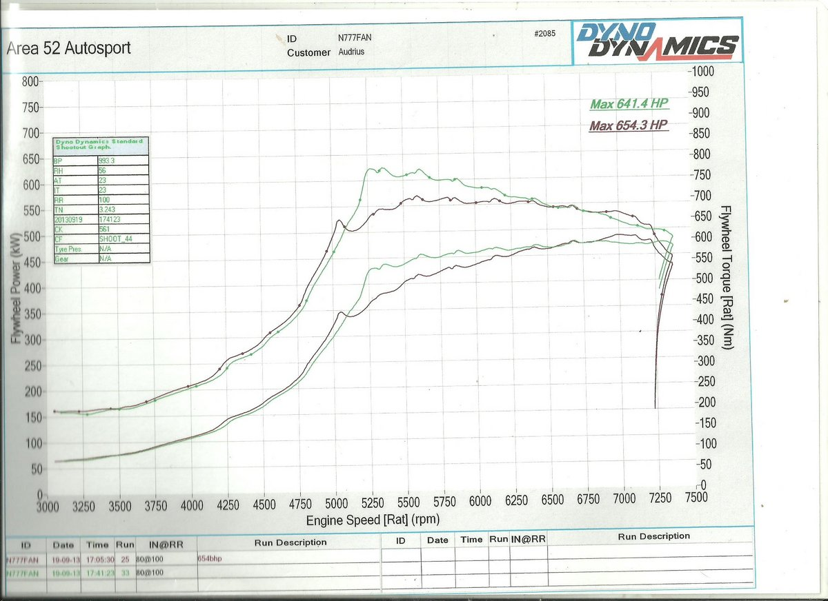1995 Red Audi Coupe S2 Dyno Graph
