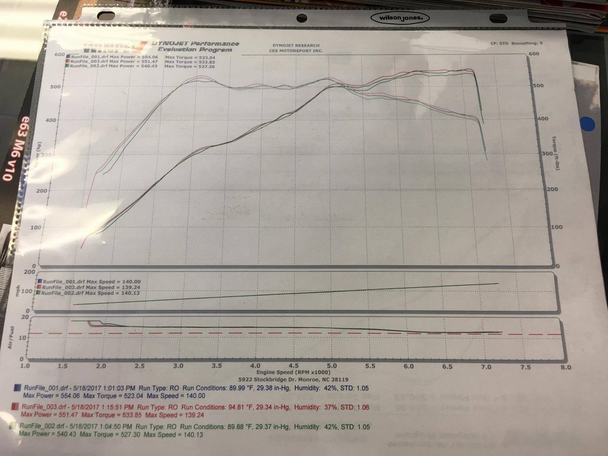 2014 Singapore Grey Metallic BMW M5 Competition Package Dyno Graph