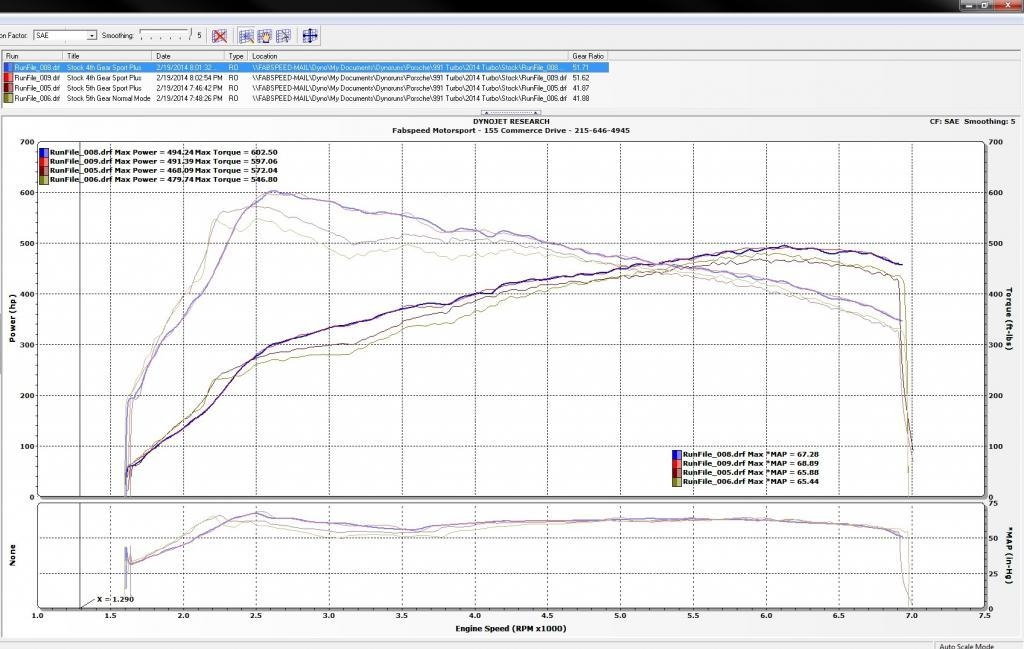 2014 White Porsche 911 Turbo  Dyno Graph