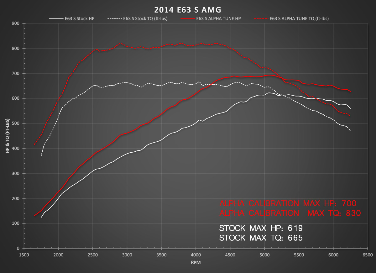 2014 White Mercedes-Benz E63 AMG S AWD Alpha Dyno Graph
