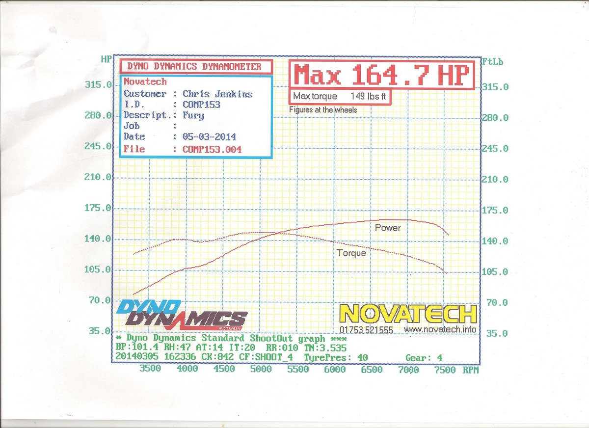 1996 Black Sylva Fury XE Dyno Graph