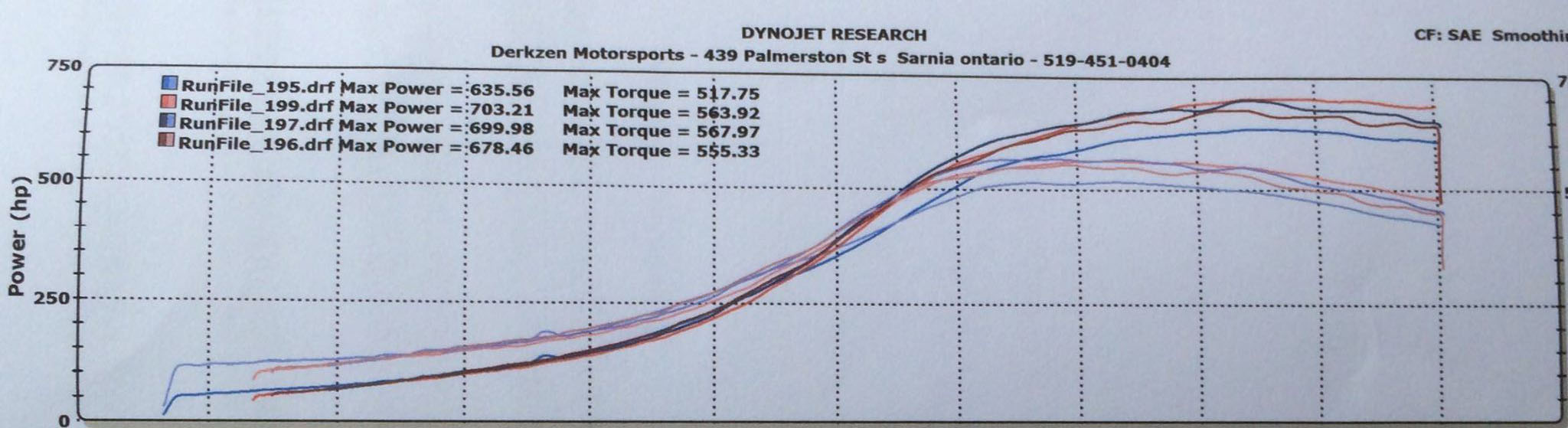 1996 White Nissan 240SX S14 vr6 turbo powered Dyno Graph