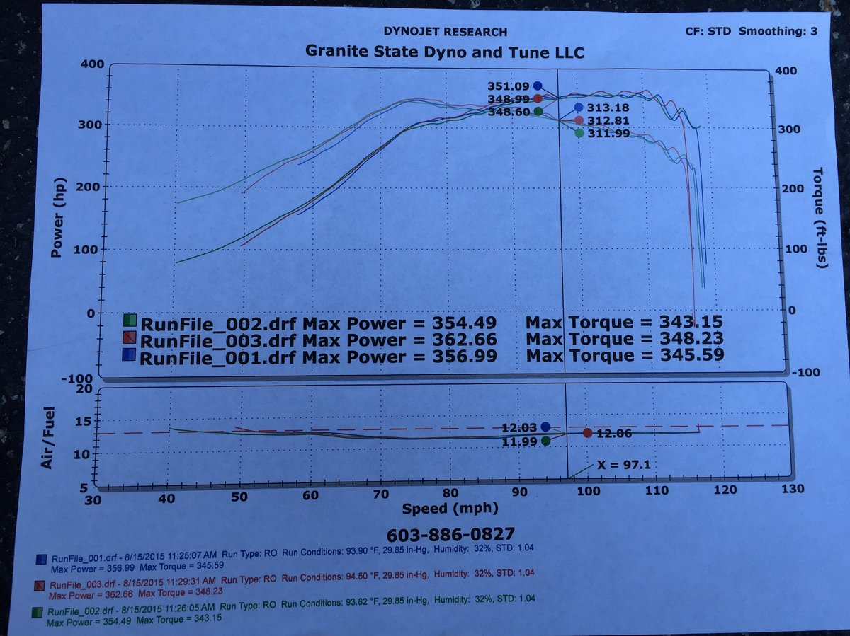 2014 Black Ford Focus ST Dyno Graph
