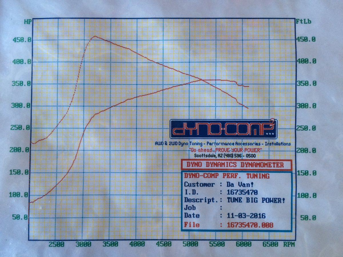 1988 White Dodge Caravan ES Dyno Graph