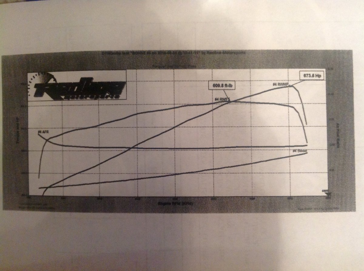 2014 White Chevrolet Corvette Z51 Dyno Graph