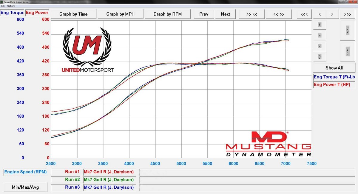 2015 Red Volkswagen Golf R R Dyno Graph