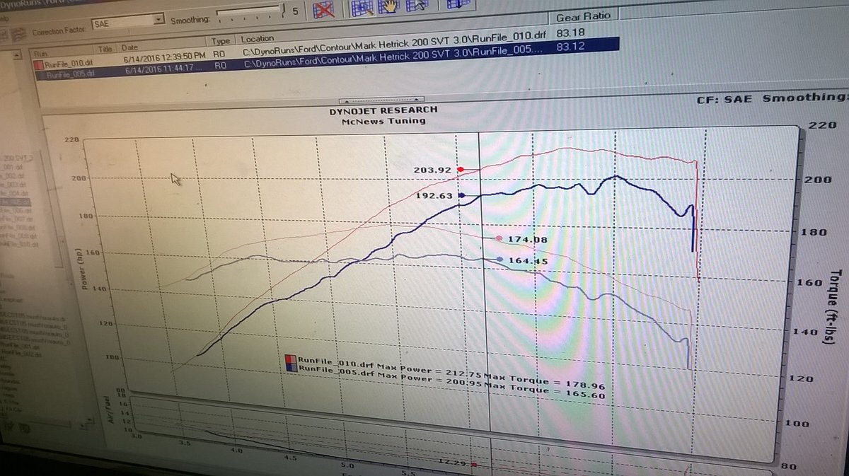 2000 Black Ford Contour SVT Dyno Graph
