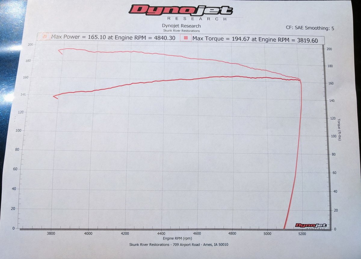 2002 Metallic Blue Jeep Liberty Limited Dyno Graph