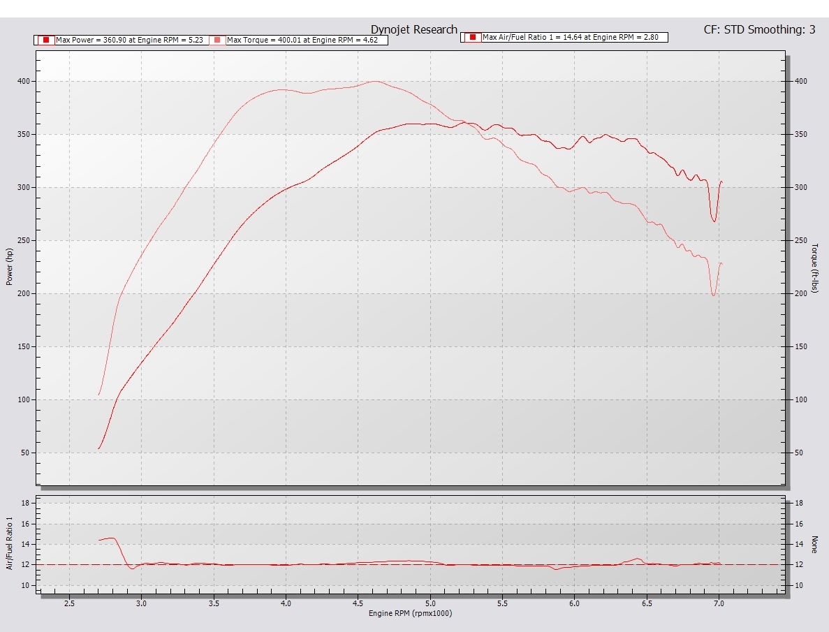 1991 Black pearl Nissan 300ZX Twin Turbo Dyno Graph