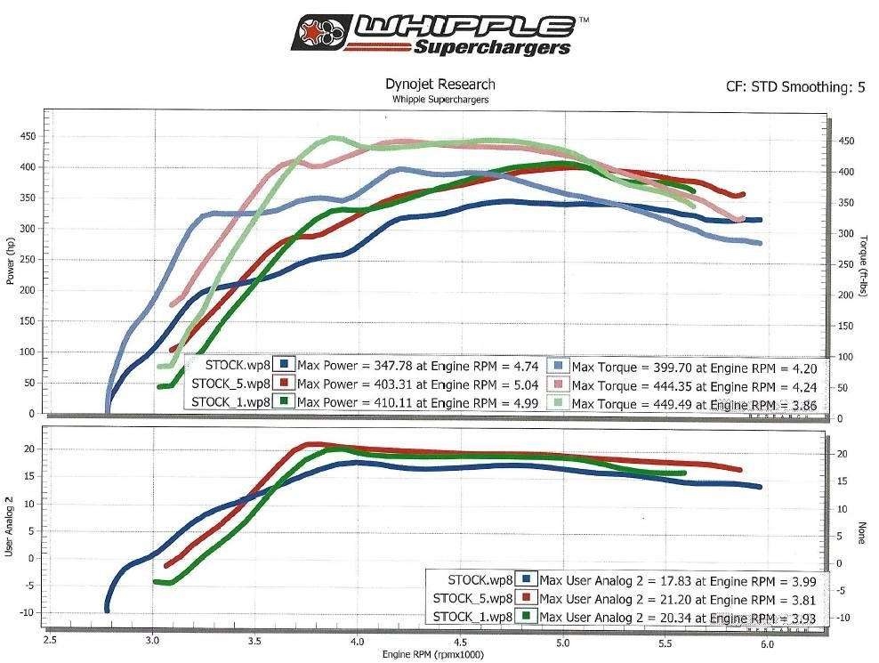 2017 Avalanche Ford F150 Raptor Dyno Graph