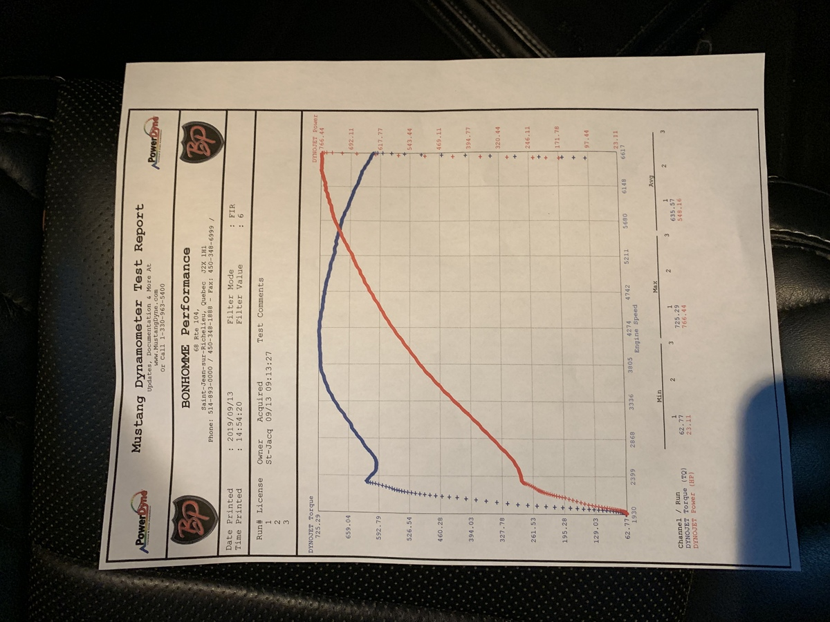 2016 Red Dodge Charger Hellcat  Dyno Graph