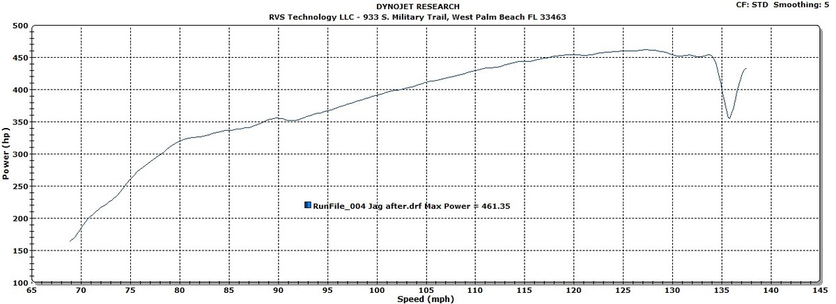 2010 Silver  Jaguar XF 5.0 Supercharged  Dyno Graph