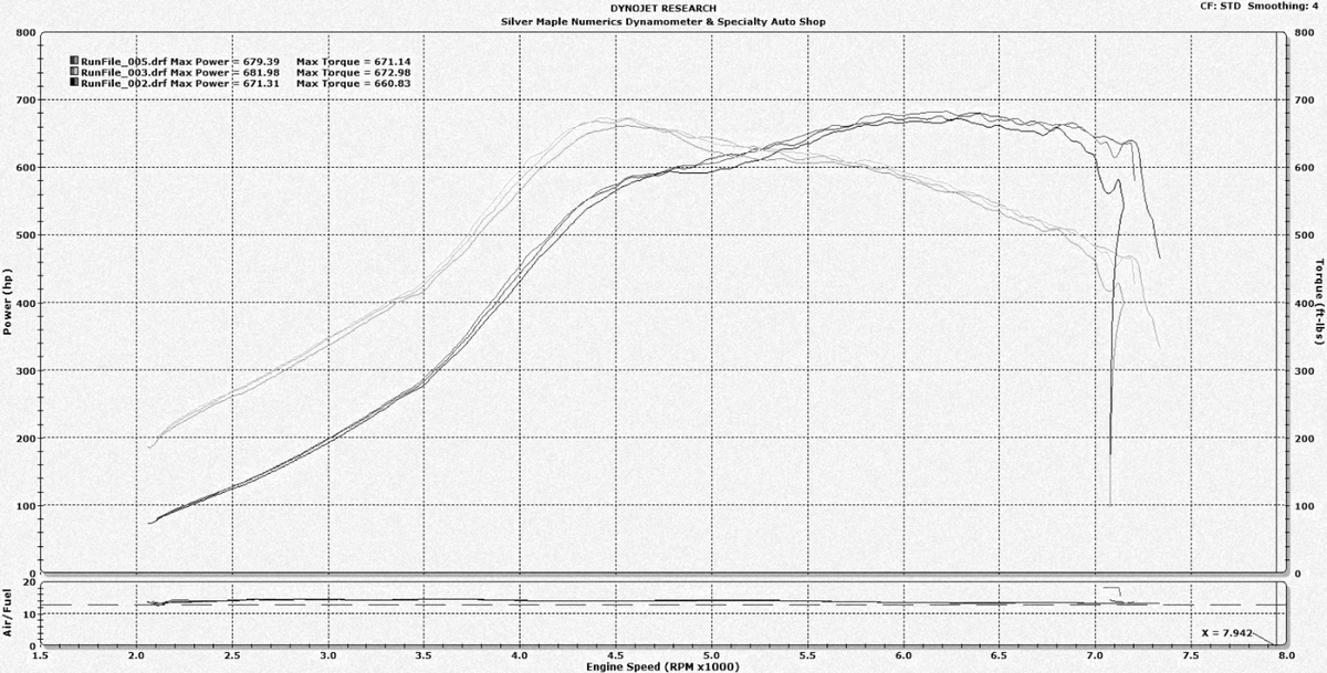 2016 Alpine White BMW M3  Dyno Graph