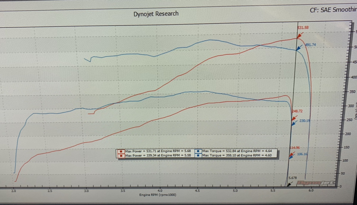 2018  Ford F150 Supercrew  Dyno Graph