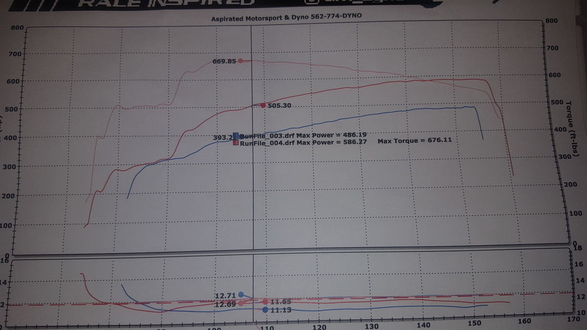 2003 Silver Mercedes-Benz E55 AMG Base Dyno Graph