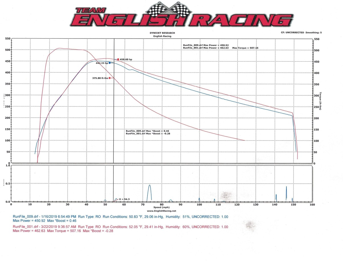 2018 Red Tesla Model 3 Performance  Dyno Graph