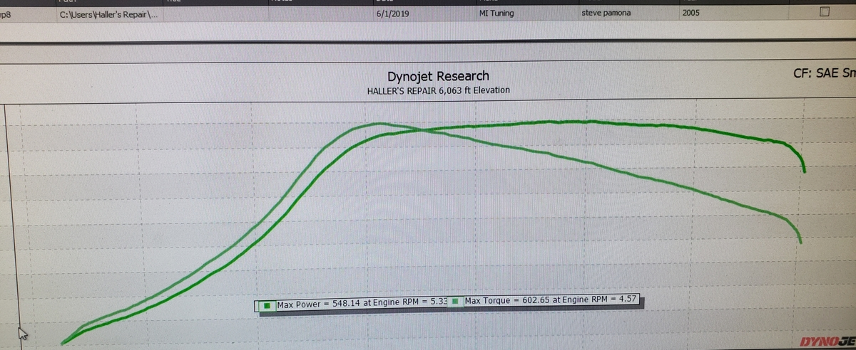 2005 Green Dodge Neon SRT-4  Dyno Graph
