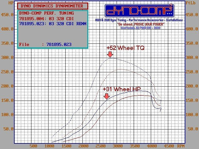 2005  Mercedes-Benz E320 CDI Dyno Graph