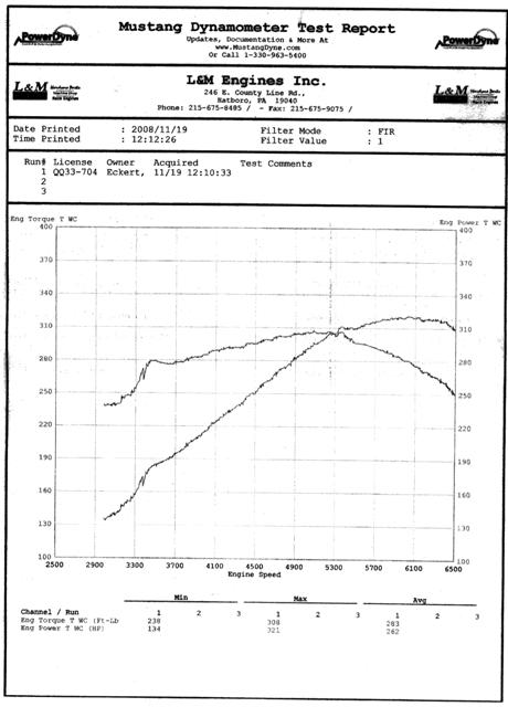 1967 Rust Ford Mustang Hardtop Dyno Graph