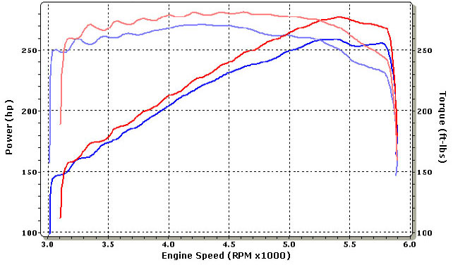2001  Pontiac Firebird Trans-Am Dyno Graph