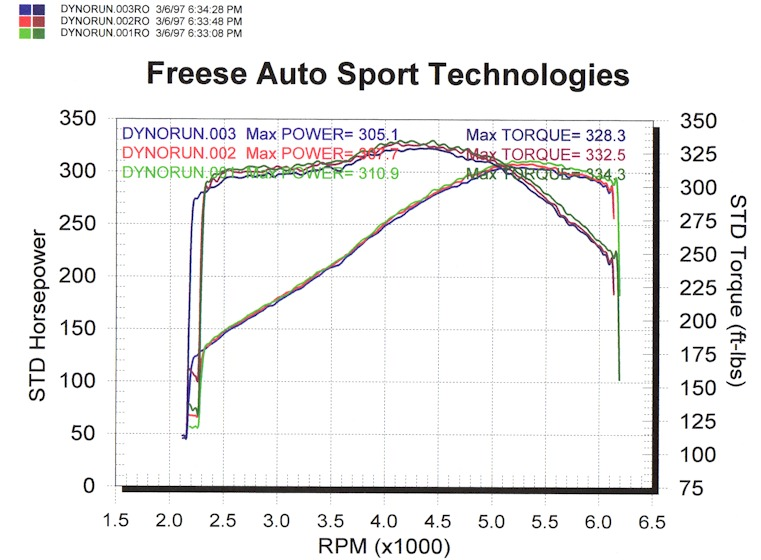 2001  Pontiac Trans Am  Dyno Graph