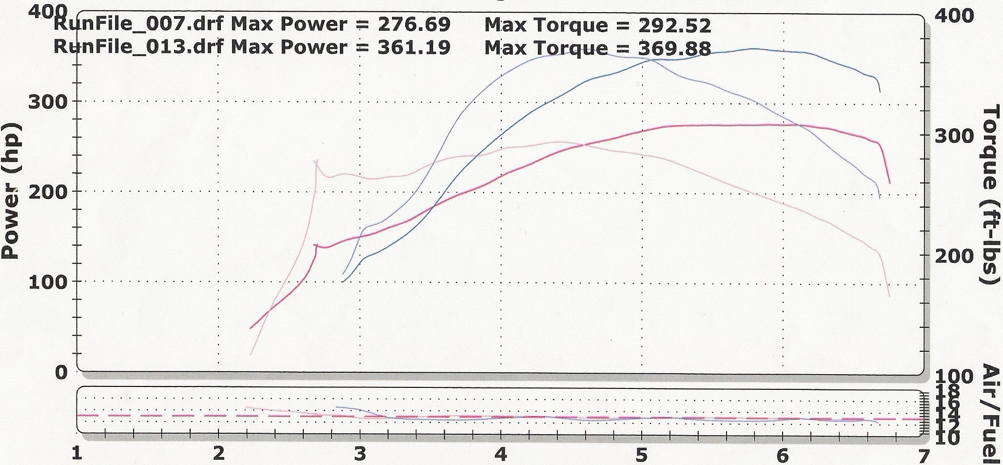 2005  Ford Mustang GT Nitrous Dyno Graph