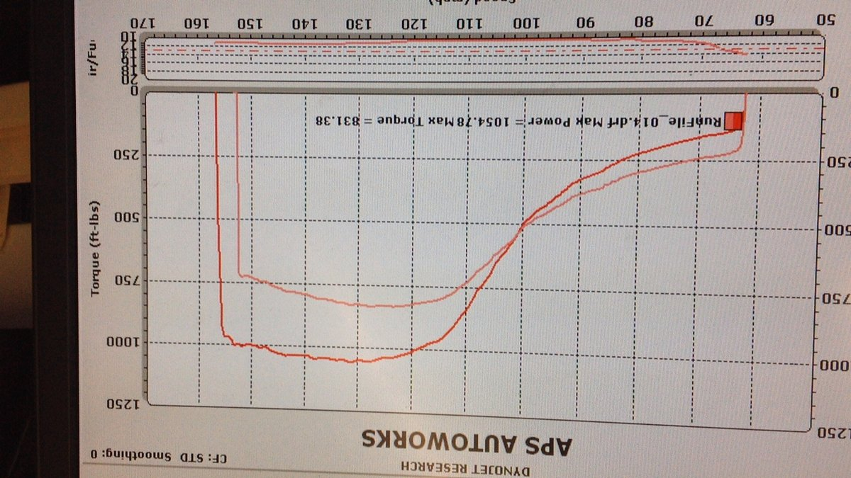 2005 Black Ford Mustang GT 281 CI 80mm Turbo Dyno Graph